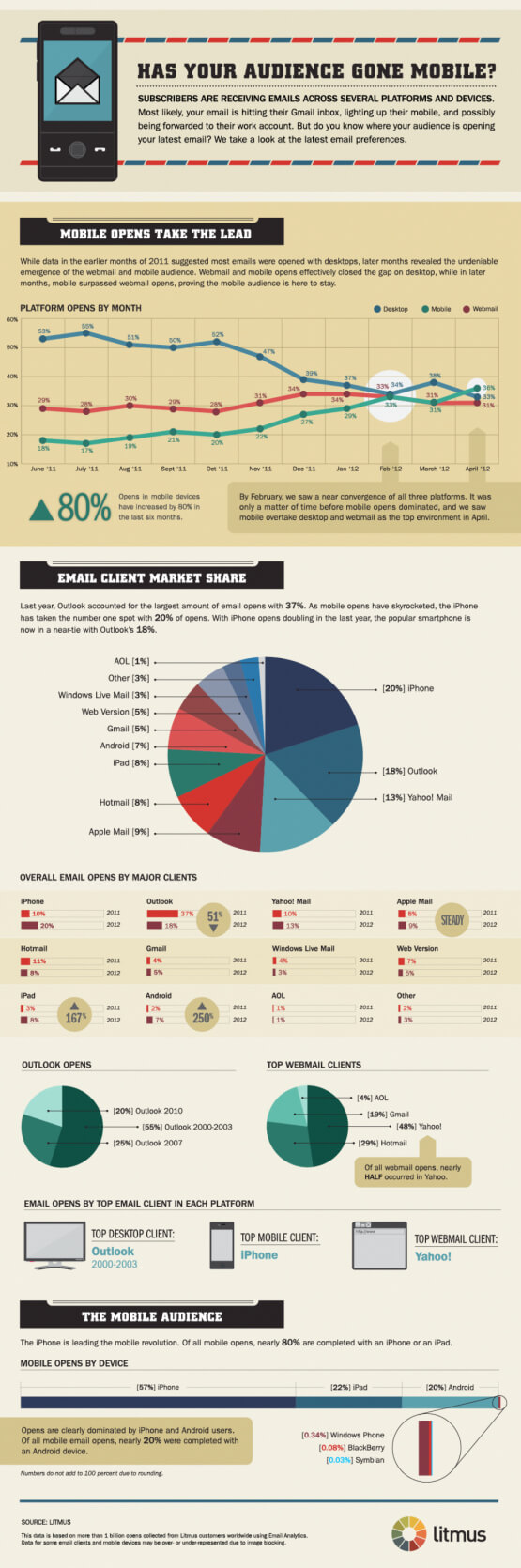 Email Monk Litmus Infographics