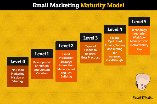 Email Marketing Maturity Model
