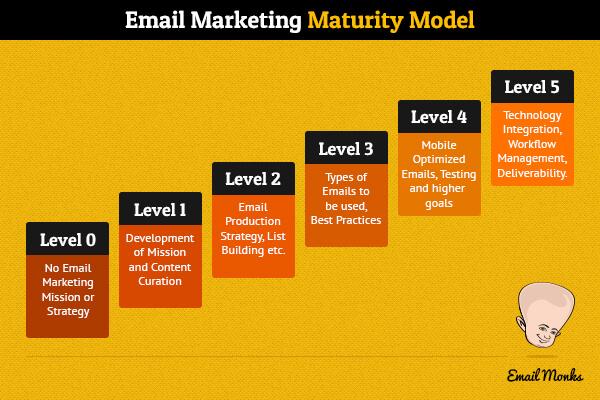 Email Marketing Maturity Model