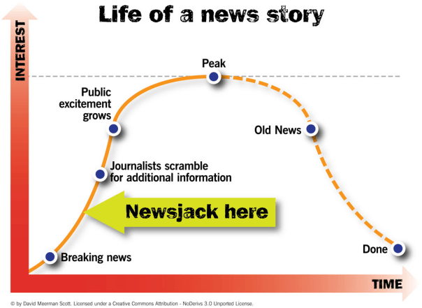 Newsjacking Lifecycle