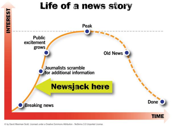 Newsjacking Lifecycle