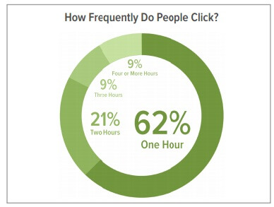 Click hours per day