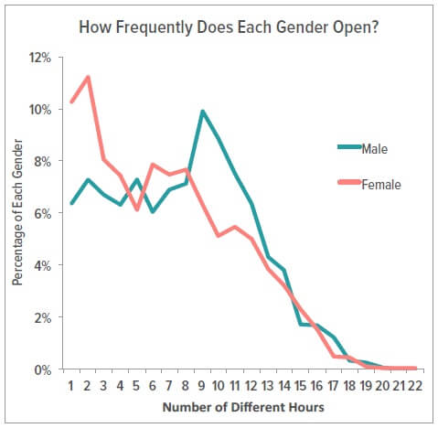 GENDER & EMAIL OPEN FREQUENCY