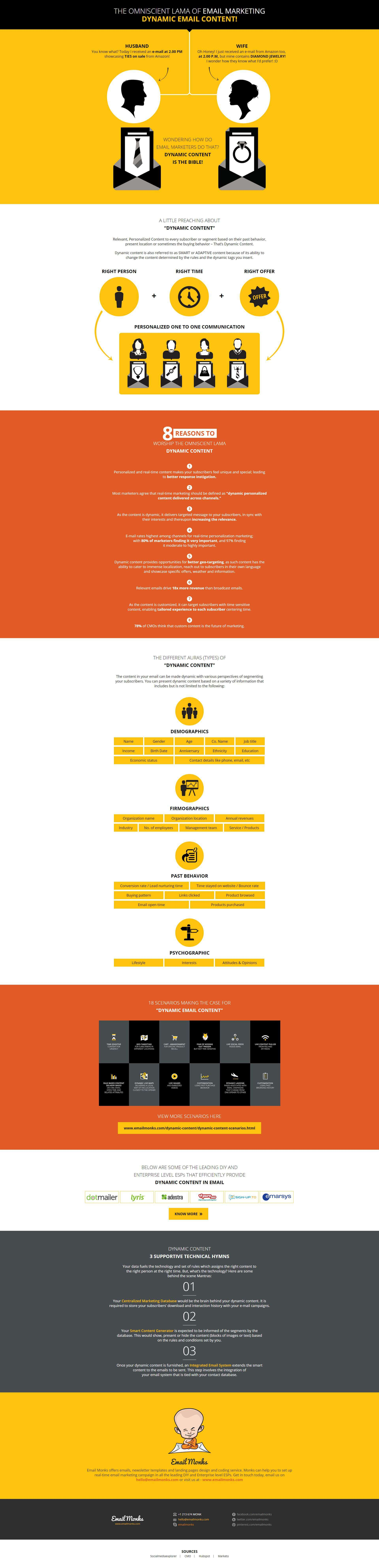 Dynamic Content in Email Infographic