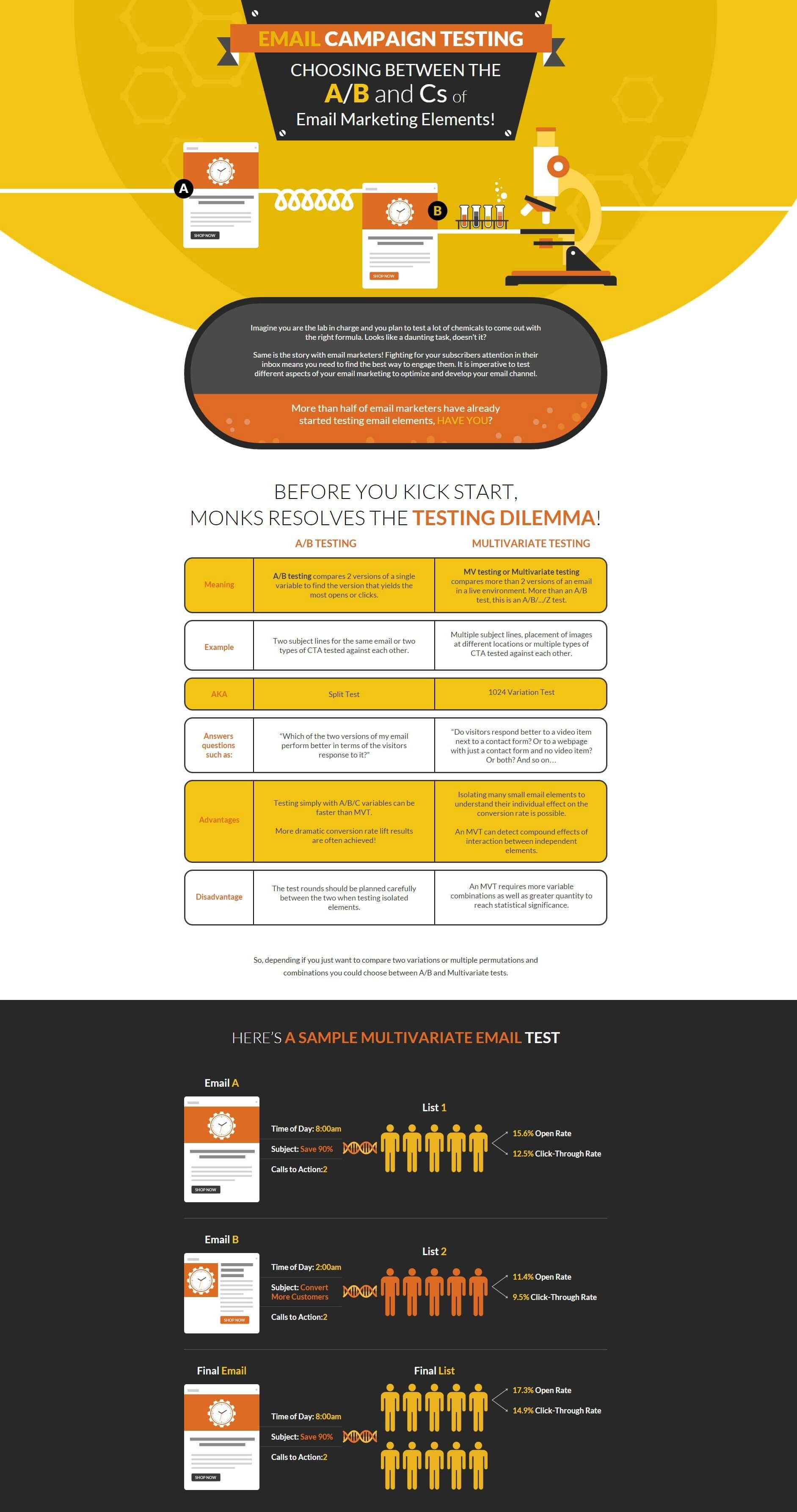 email testing infographic