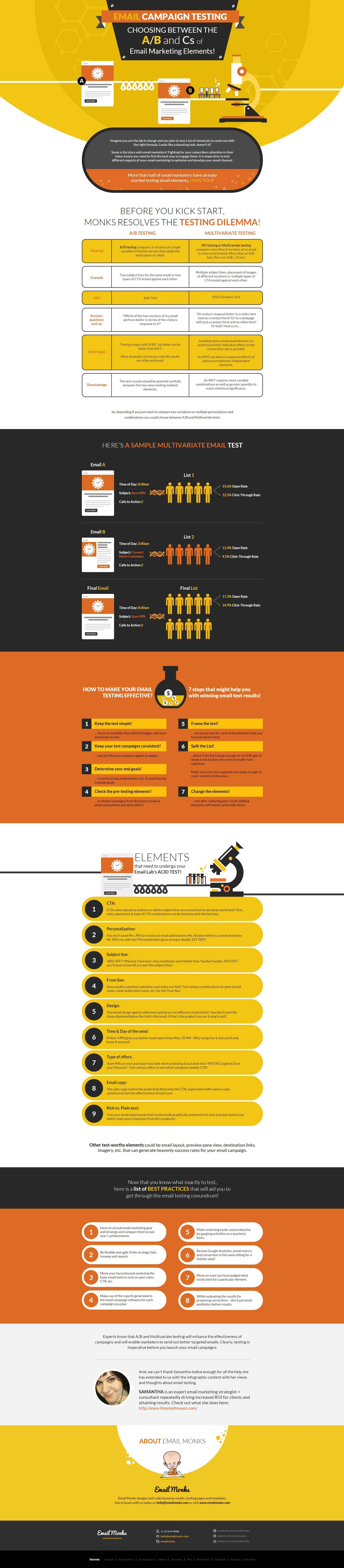 effective-ab-split-and-multivariate-emailtesting-infographic FULL