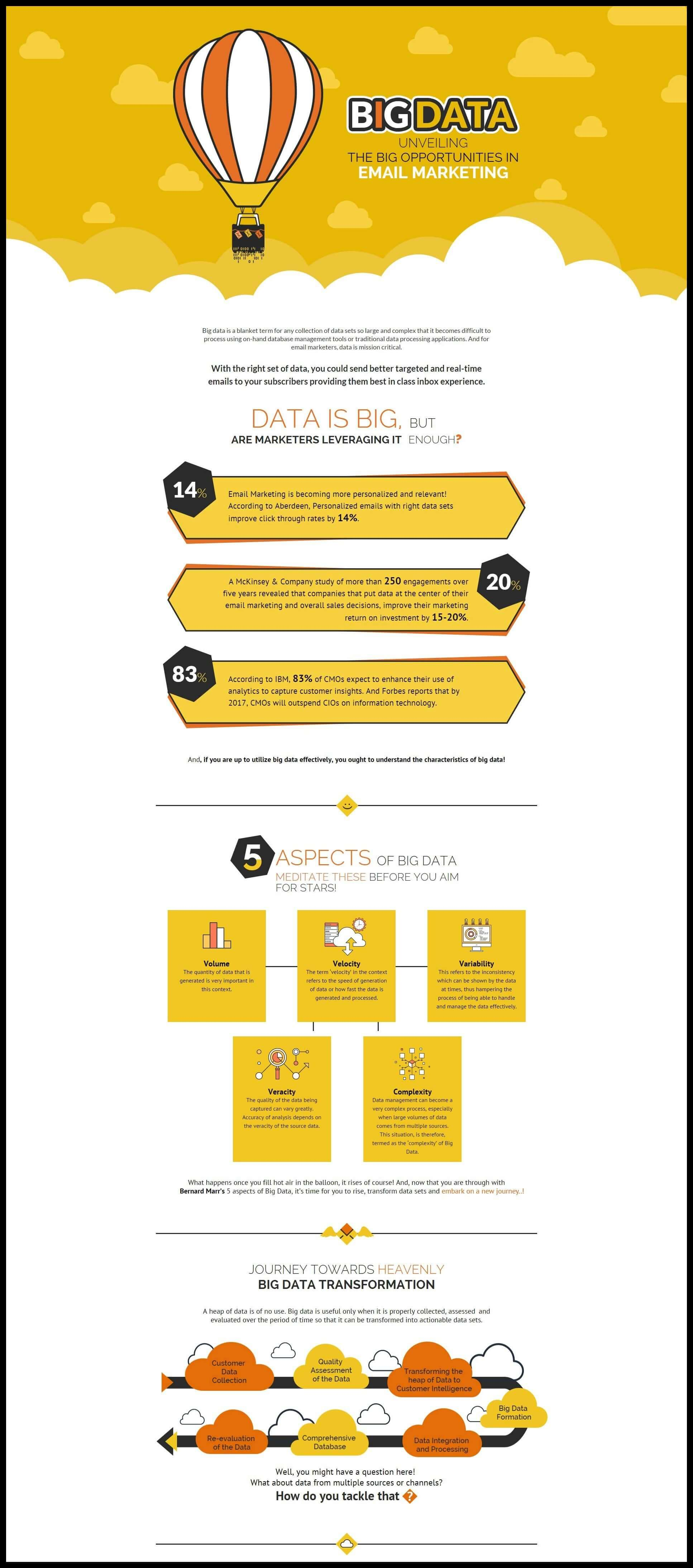 Big Data in Email   Infographic