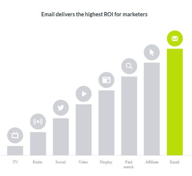 rules for email marketing- Email ROI Graph