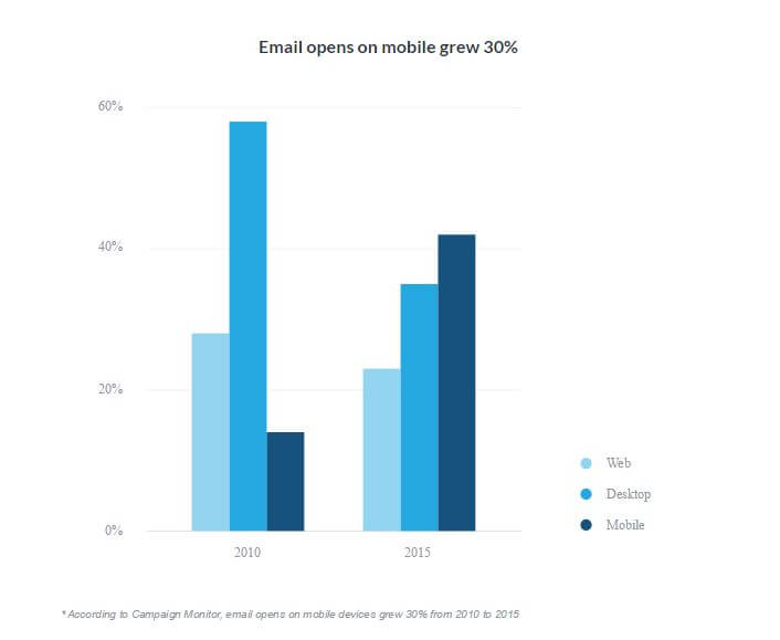 Email open graph- rules for email marketing