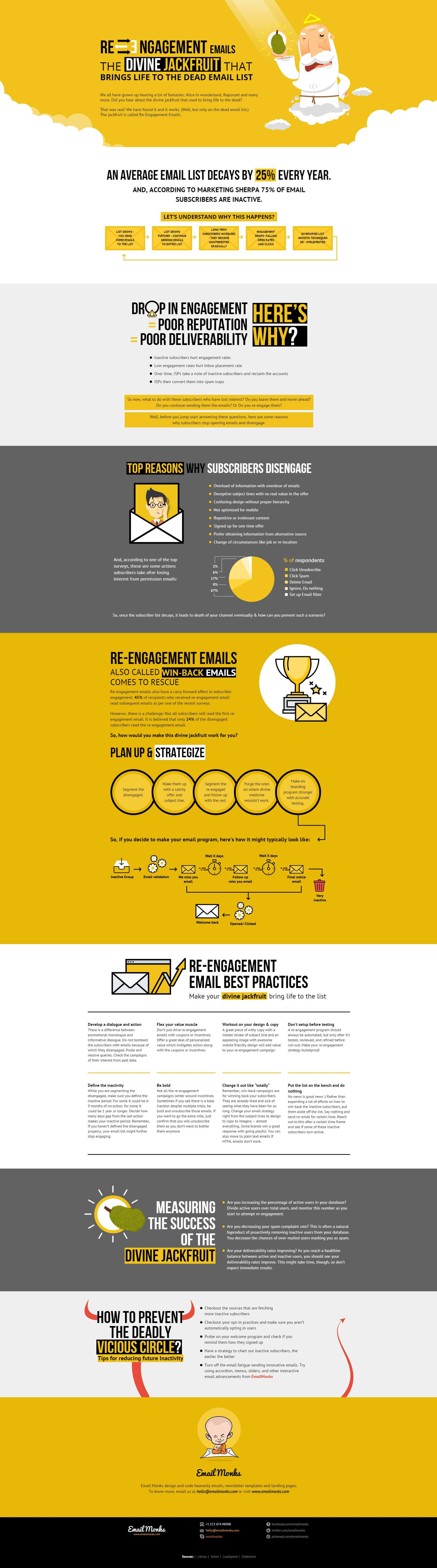 Re-engagement Infographic