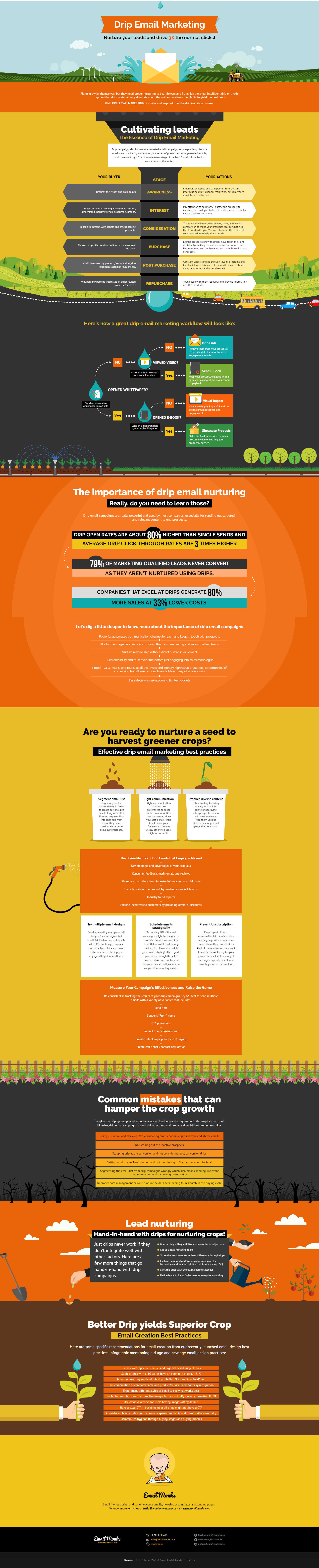 DRIP Campaigns Infographic