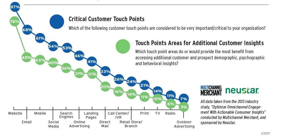 Critical Customer Touch Points