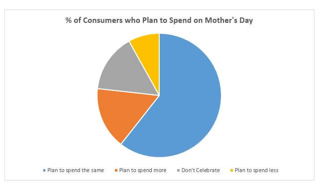 Pie Chart mother's day email template
