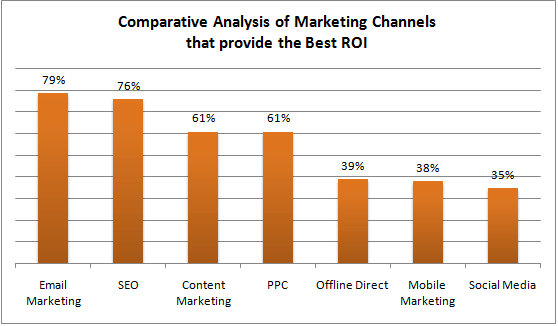 Email marketing ROI across industries