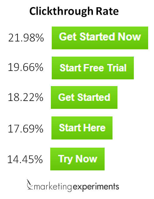 email A B testing - Different words used in CTA generates varied CTR