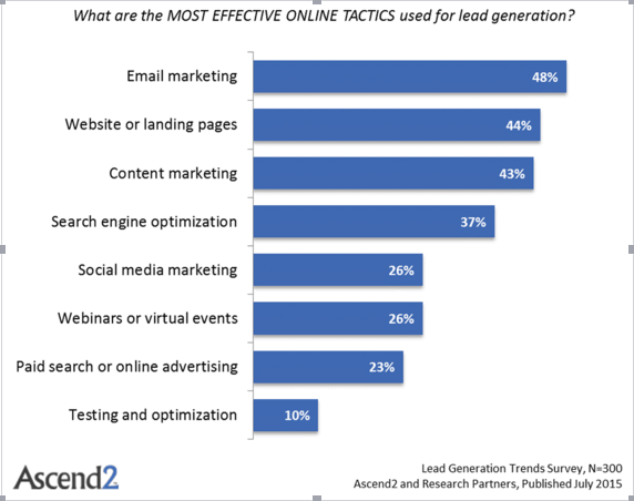 Online-Tactics-Used-For-Lead-Generation-Graph