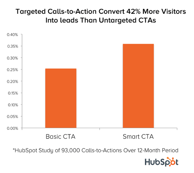 42% visitor increase with Targeted Call-to-Action