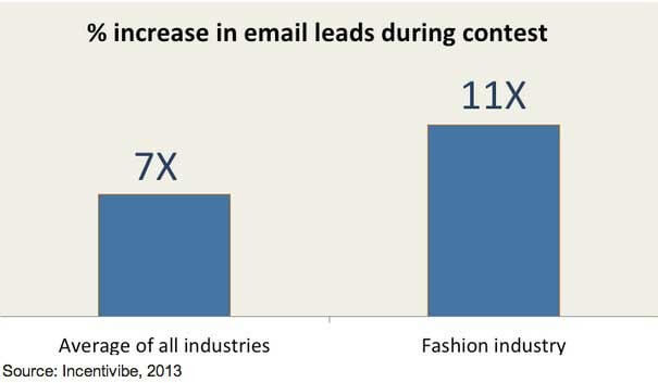 fashion emails- Graph