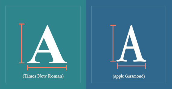 Fig. Times New Roman & Apple Garamond have same height but different width which changes the aspect ratio.