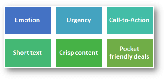 Types of subject lines