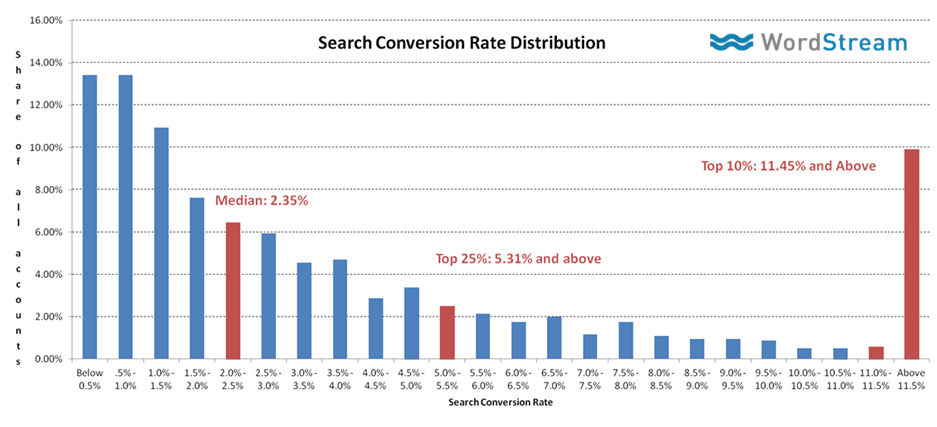 Conversion Rate Distribution