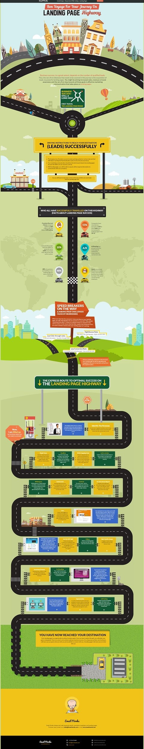 Landing Page Best Practices Infographic
