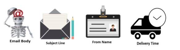 AB testing email marketing- Types