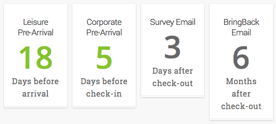 Automate- Travel Industry Email Newsletter Inspiration