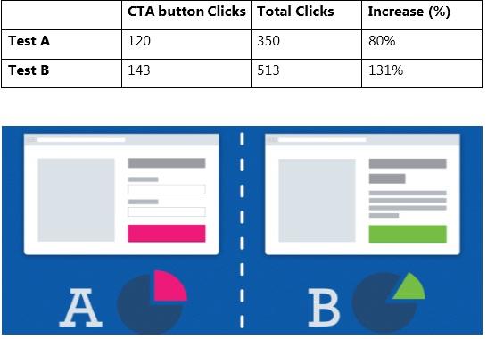 CTA- Email AB Testing