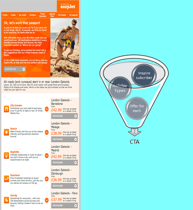 EasyJet- Email Automation
