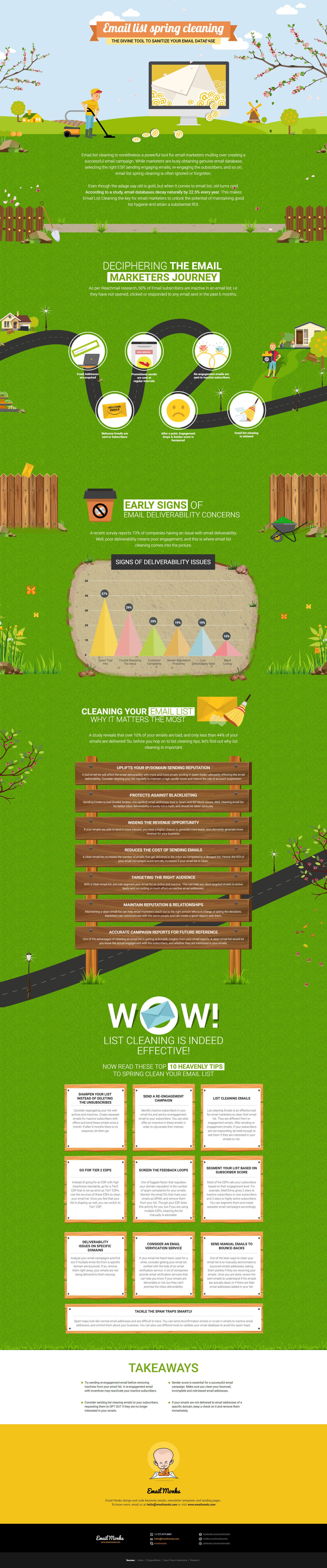 Email List Cleaning Infographic