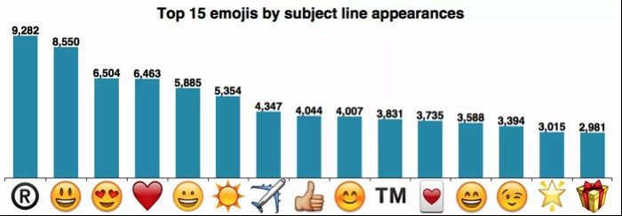 Emoji- Email AB Testing