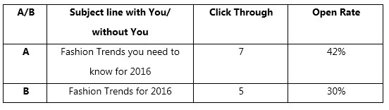 You- AB testing email campaigns