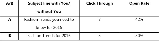 with you- Email AB Testing
