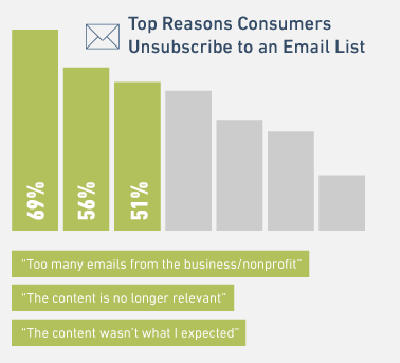 unsubscribe email template-reasons Graph