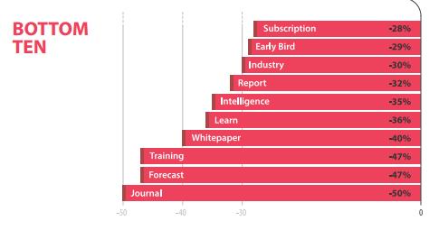 subject line- email marketing statistics