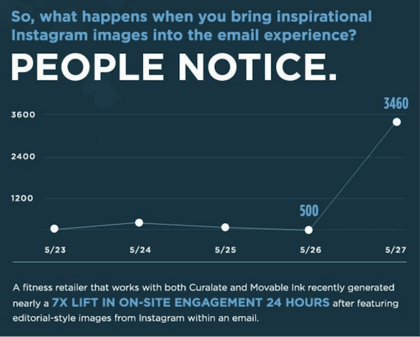 Instagram & Email Marketing- Statistics