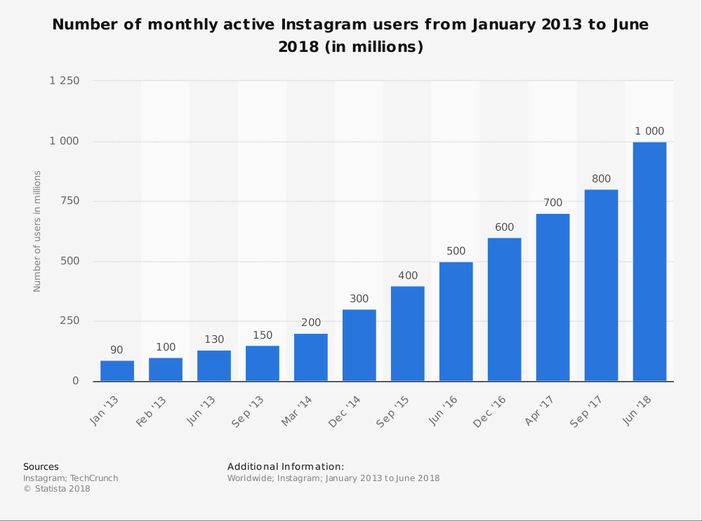 Instagram active user statistics