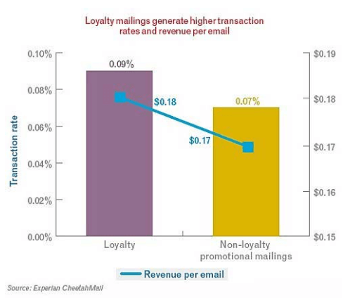 improve customer loyalty - Mailing Stats
