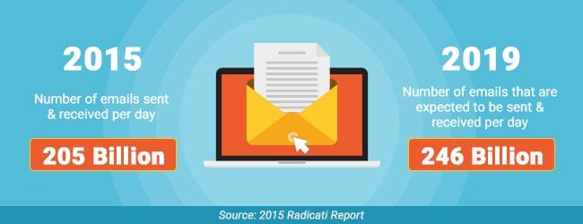 Email Marketing Future Statistics Radicati