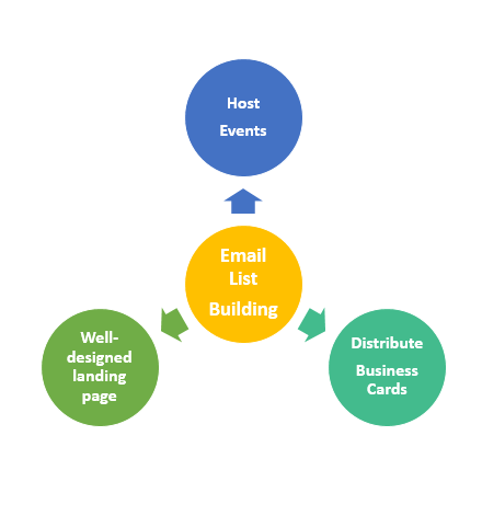email marketing for startup-list building
