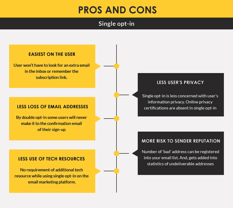 Opt-in-email-marketing-Single-opt-in-pros-cons