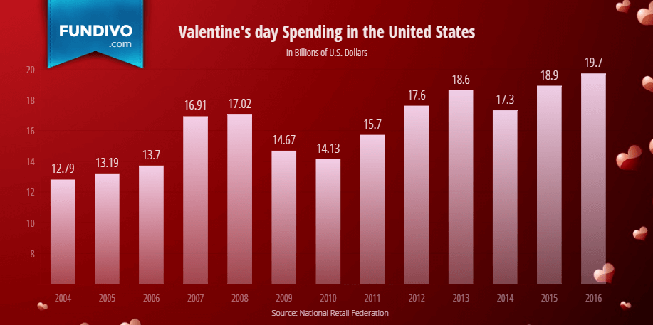 valentines-day-spending-total-us