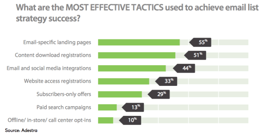 email is king - Effective-tactics-to-achieve-email-list