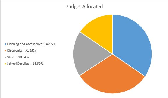 Expenditure-Chart-Back to School
