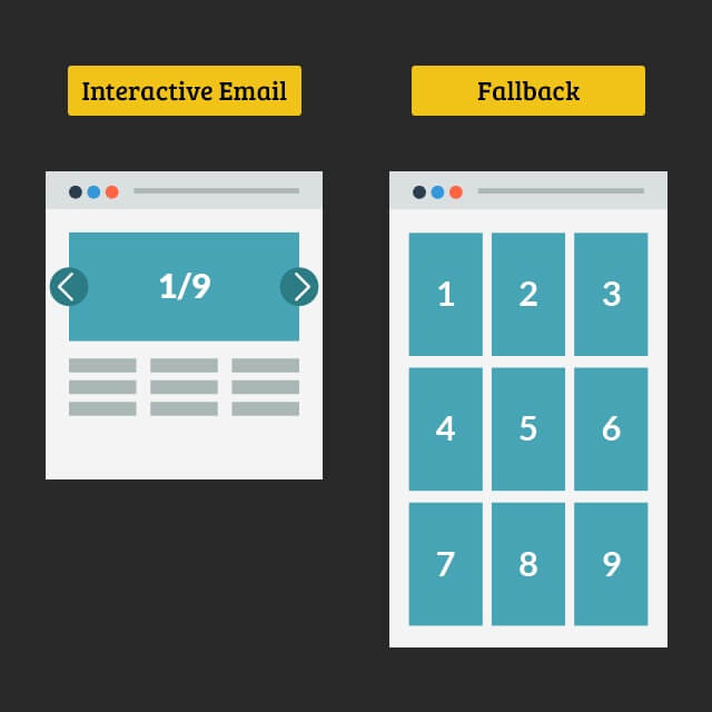 Interactive email fallback strategy 1
