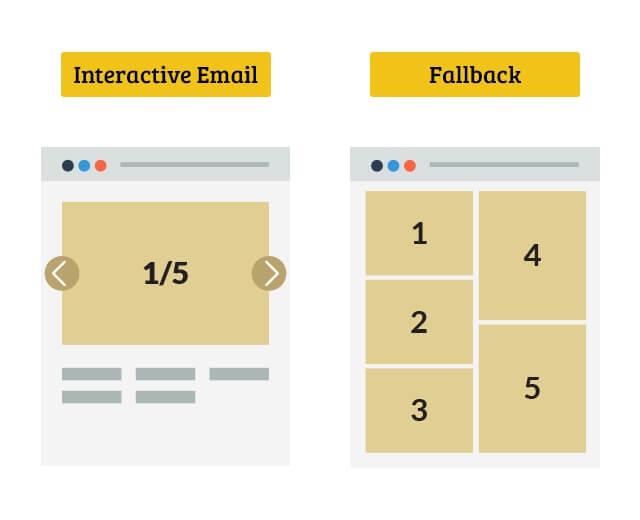 Interactive email fallback strategy 2