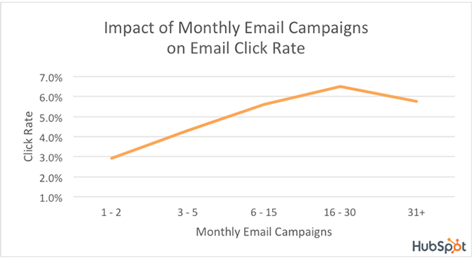 Email Click Rate stats