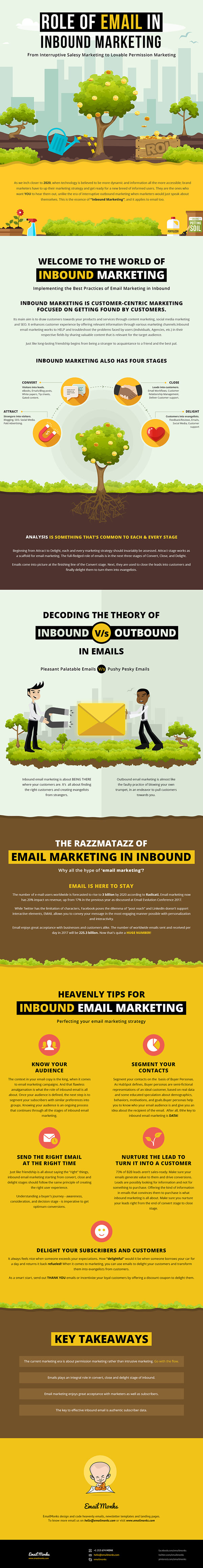 Role-Email-Inbound-Marketing-Infographic