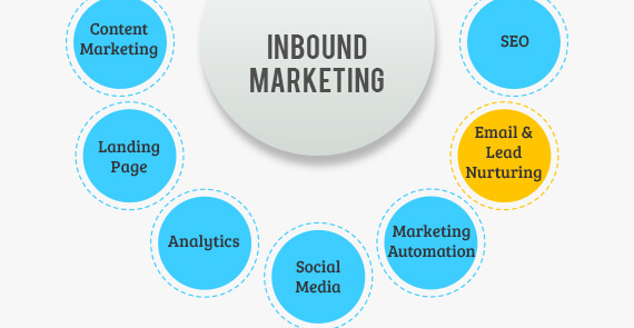 inbound email marketing